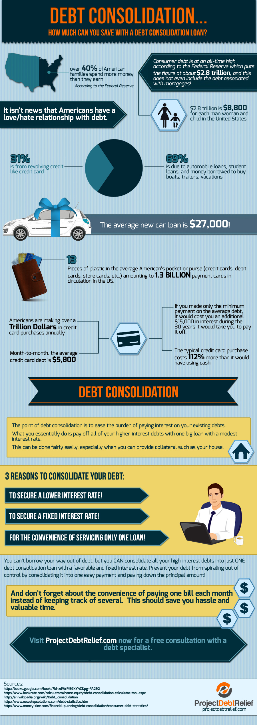 Project Debt Relief Infographic